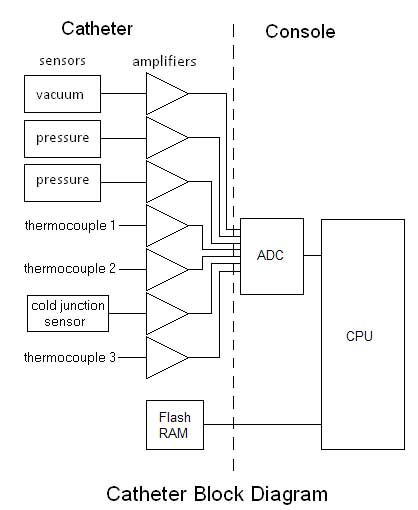 Catheter Block Diagram