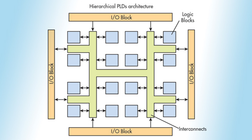 What is an FPGA - Voler Systems