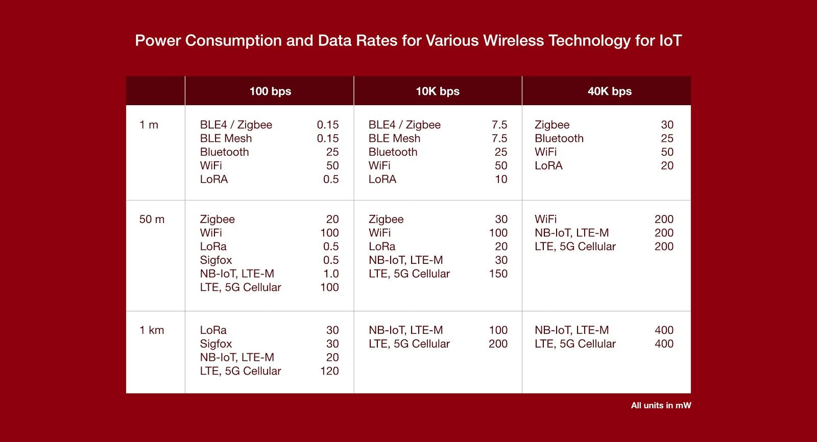 Various-Wireless