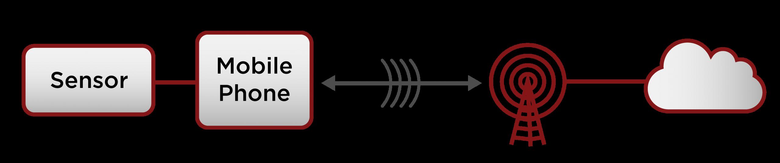 sensor phone cloud image