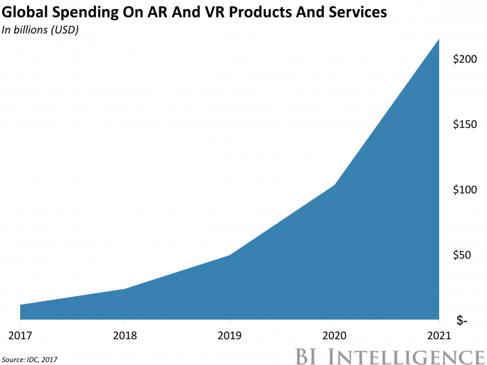 bii global spending on arvr products and services