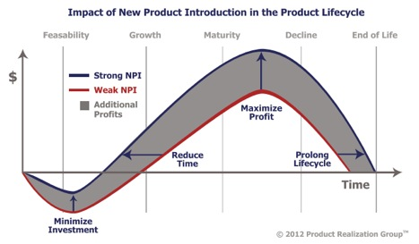 NPI graph