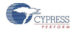 Cypress Perform